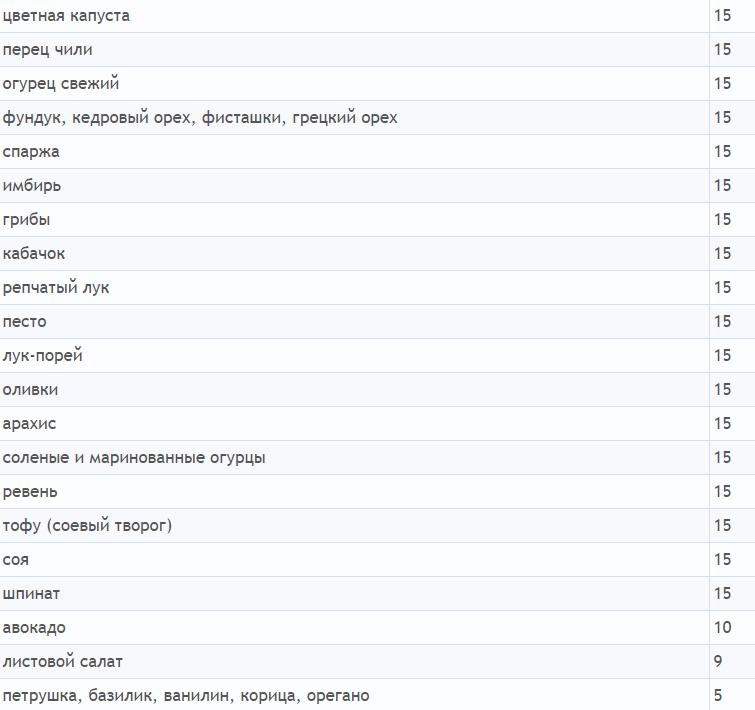 Продукты с низким гликемическим индексом - таблица