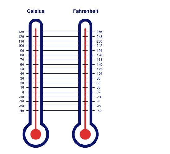 Градусы Цельсия и Фаренгейта: разница между двумя шкалами