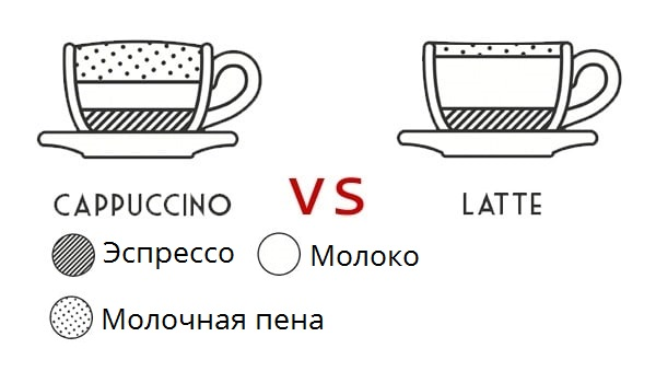 В чём разница между капучино и латте? Как готовить эти напитки